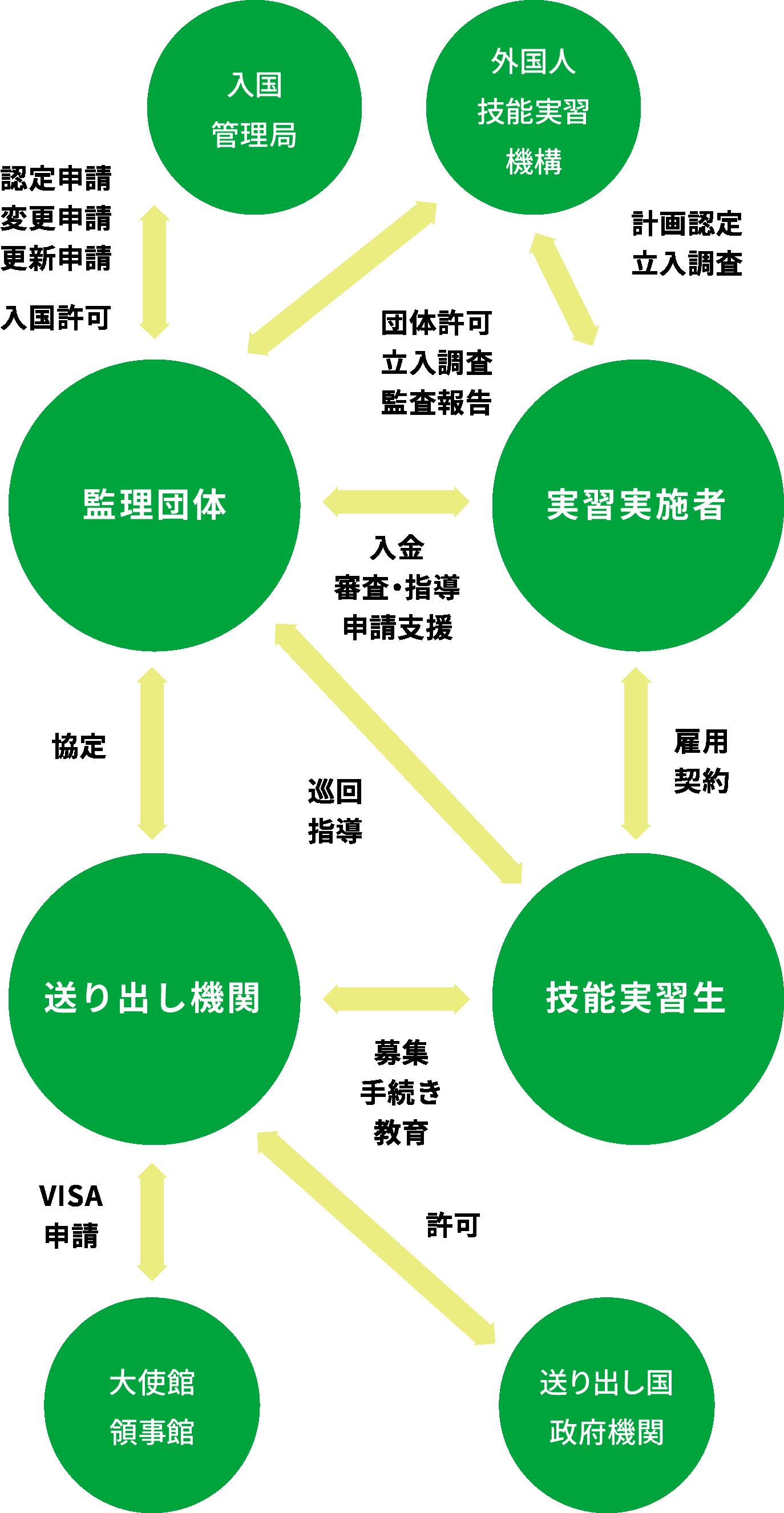外国人技能実習制度の仕組み