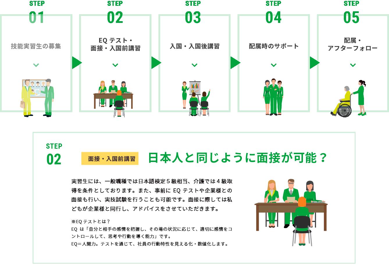 EQテスト・面接・入国前講習